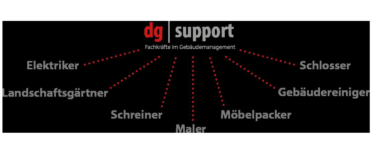 dg |support